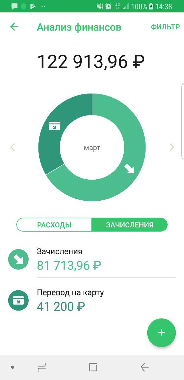 Мамунина Оксана Александровна Владивосток
